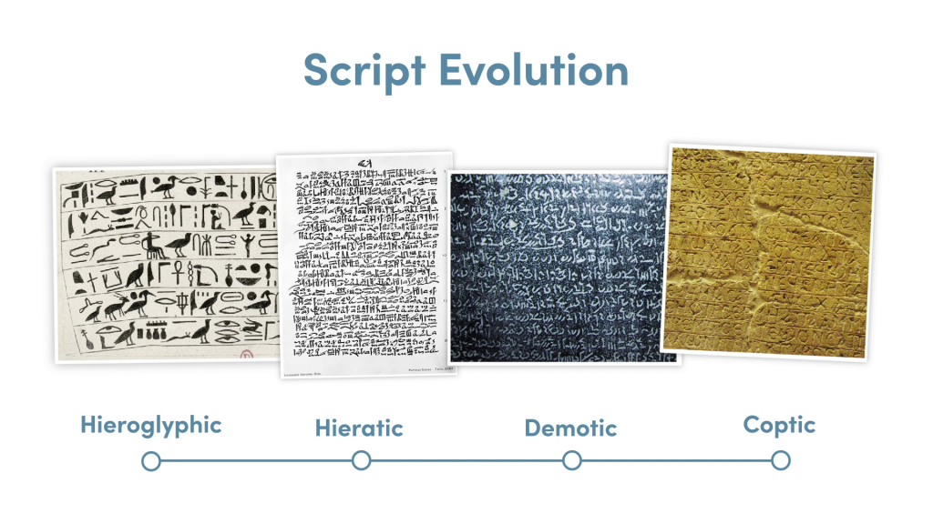 The evolution of script in Ancient Egypt