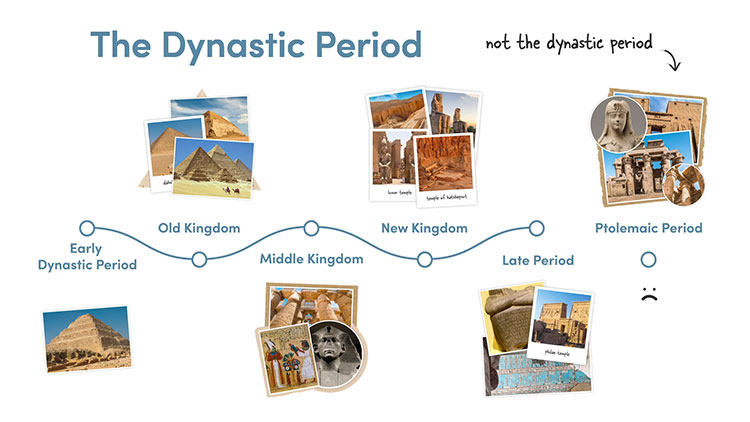 Periods in Ancient Egyptian History