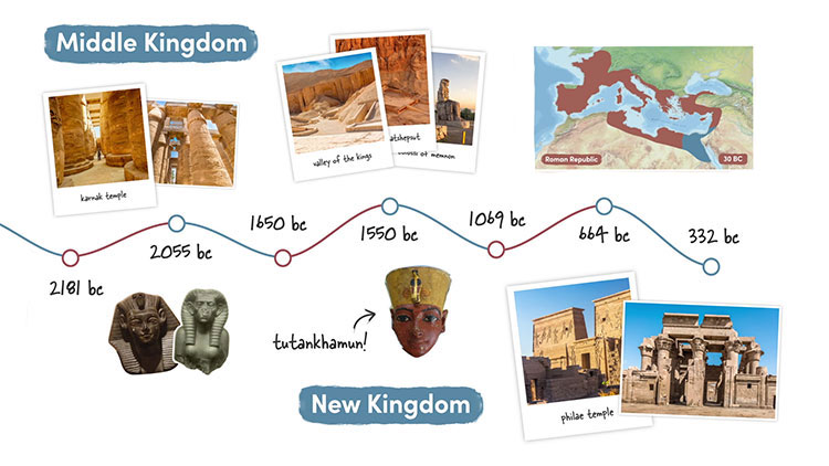Some of the later periods in Ancient Egyptian history